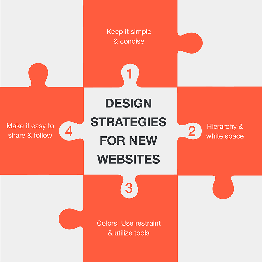 content strategy a guide for ux designers